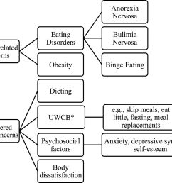 obesity and eating disorders in integrative prevention programmes diagram of eating disorder [ 1800 x 1459 Pixel ]
