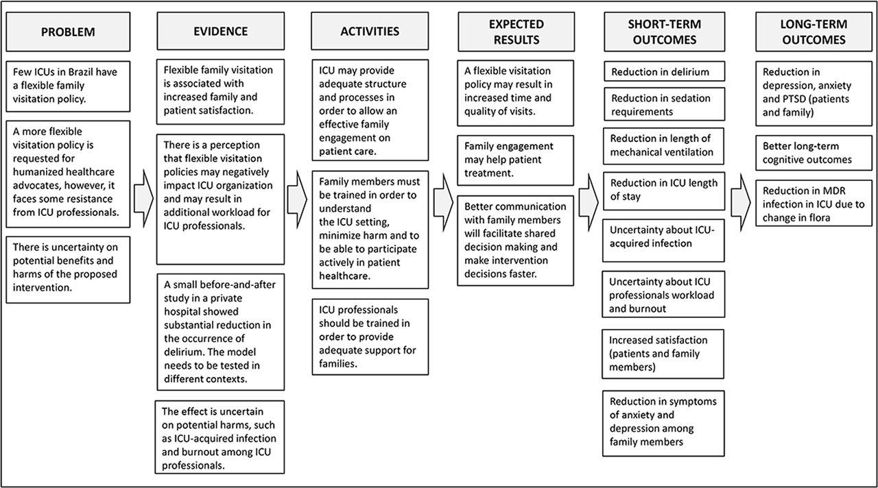 Study protocol to assess the effectiveness and safety of a
