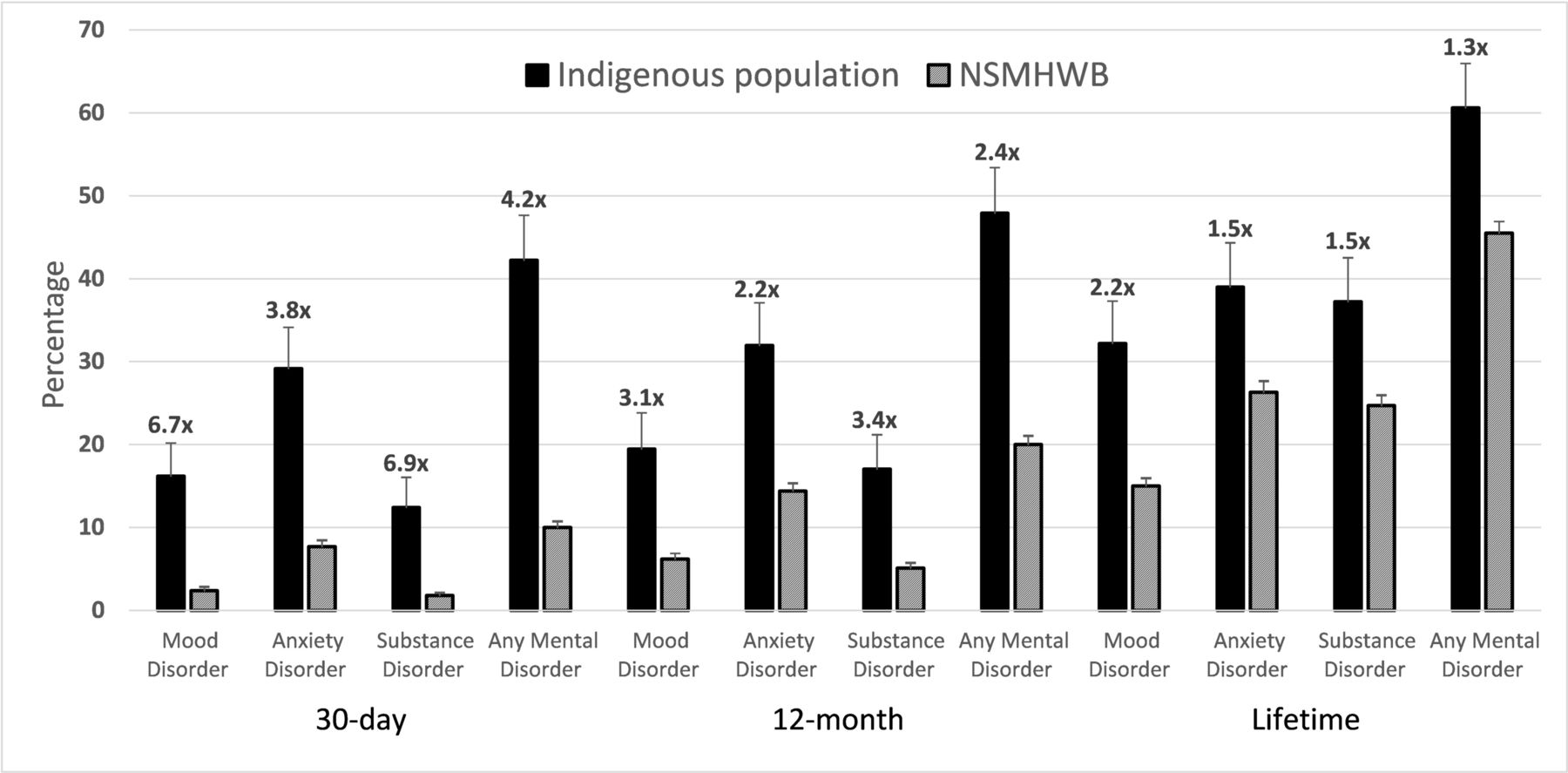Common Mental Disorders Among Indigenous People Living In
