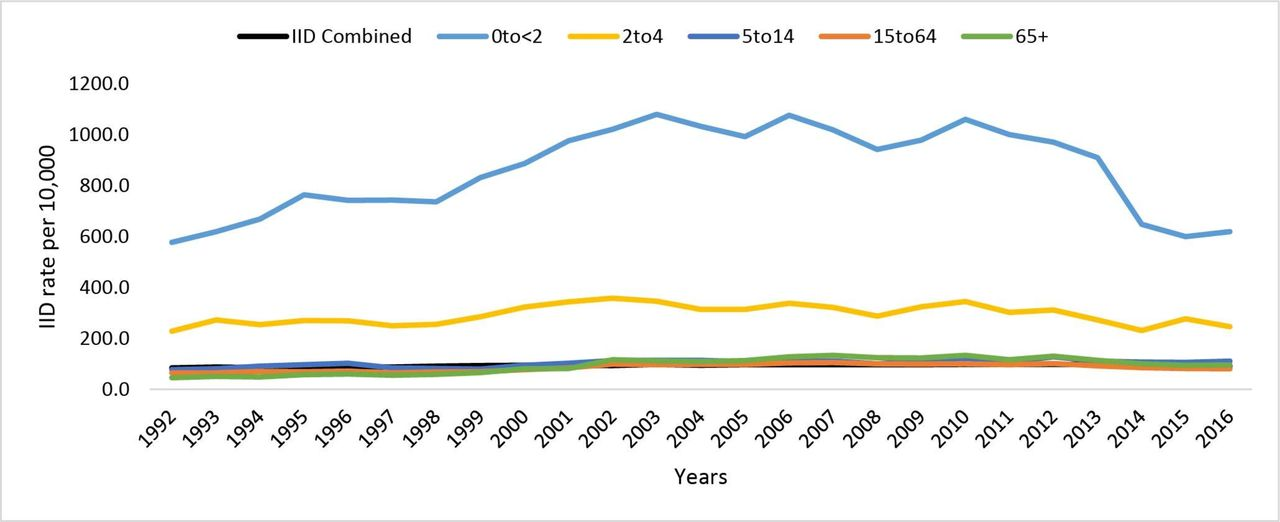 Incidence of household transmission of acute gastroenteritis (AGE) in a primary care sentinel network (1992–2017): cross-sectional and ...