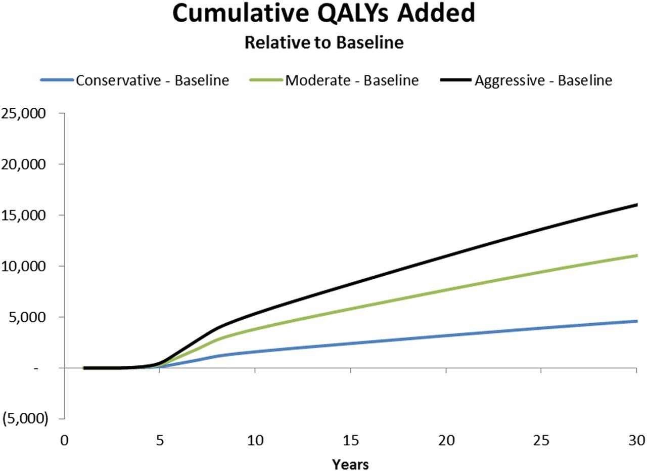 Economic study of the value of expanding HCV treatment