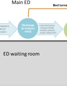 Download figure also improving emergency department flow through optimized bed rh bmjopenqualityj