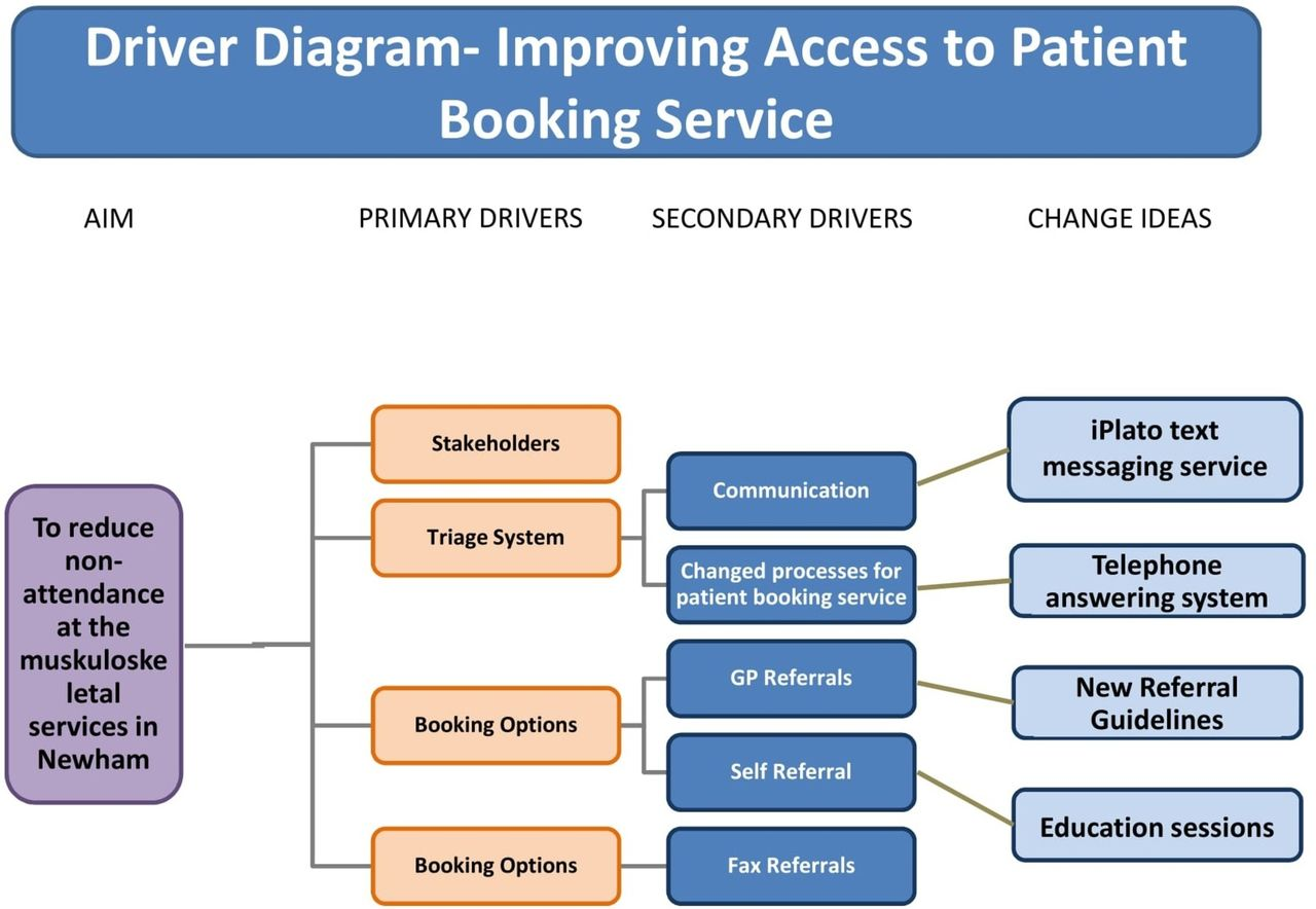 project team structure diagram cdi wiring improving the patient booking service to reduce number of missed appointments at east london ...