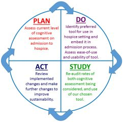 Pdca Cycle Diagram Clever Venn A Quality Improvement Approach To Cognitive Assessment On Hospice Admission: Could We Use The ...