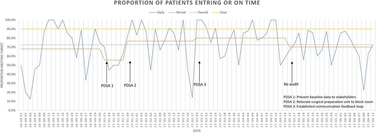 Improving patient flow in a regional anaesthesia block