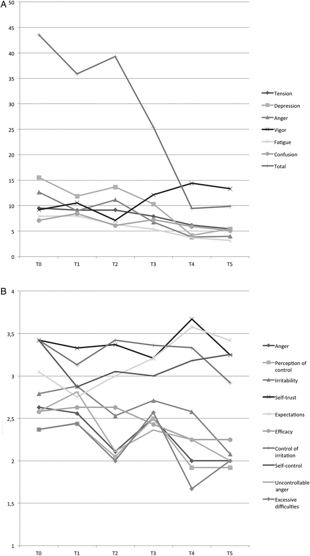 Mindfulness-based stress reduction in patients with