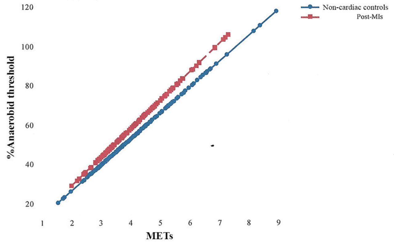 Appropriateness of the metabolic equivalent (MET) as an