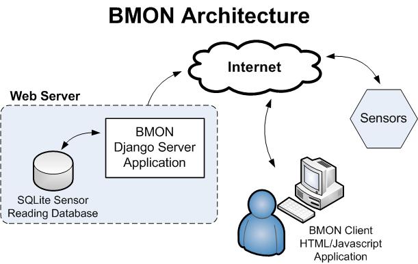 BMON Architecture — BMON Documentation 0.0.1 documentation