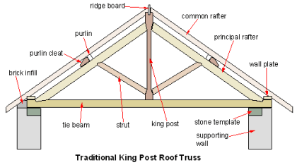 parts of a roof explained advice and roofing knowledge. Black Bedroom Furniture Sets. Home Design Ideas