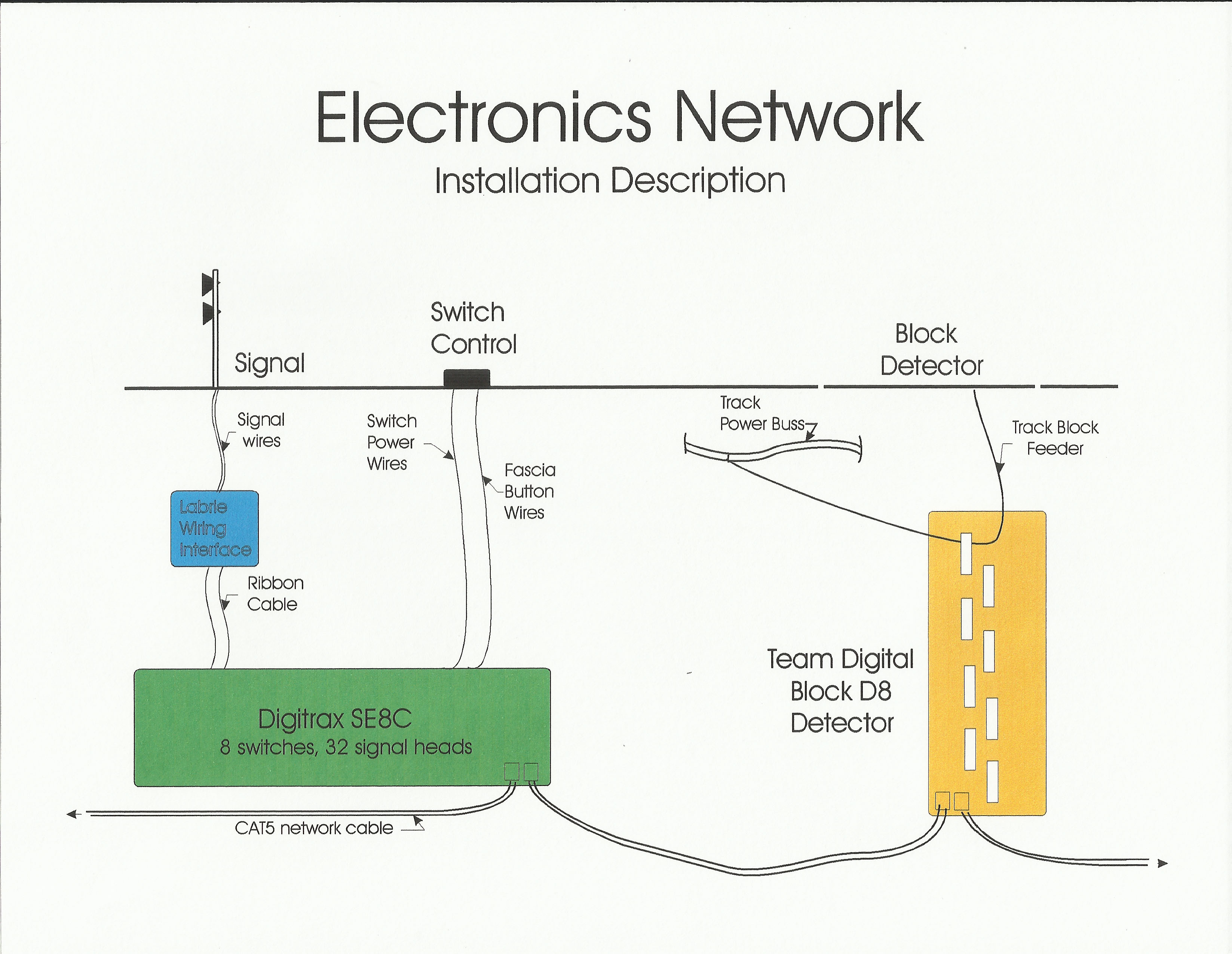 Signal Block Detection Turnout Control And Dispatch