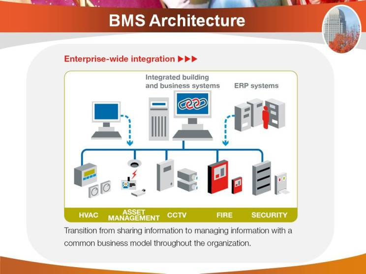Diagram Of A Structured Cabling System Bms Architecture Building Management System And