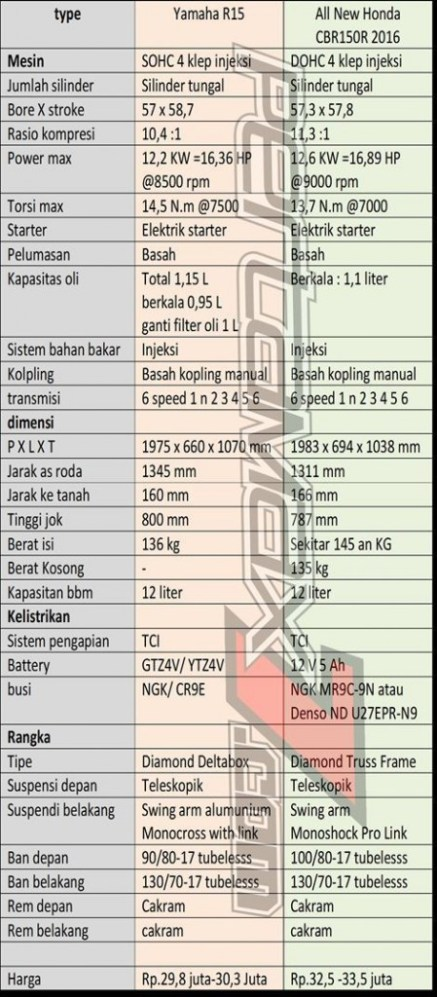 komparasi-spesifikasi-yamaha-r15-vs-all-new-honda-cbr150r-2016