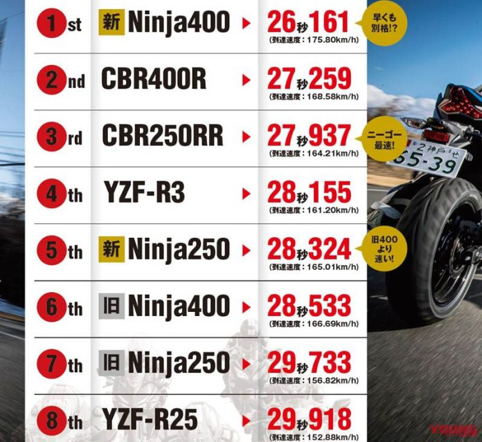 Top Speed Ninja 400