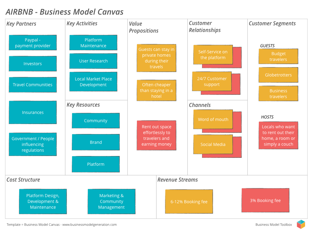 Business Model Canvas Business Model Toolbox