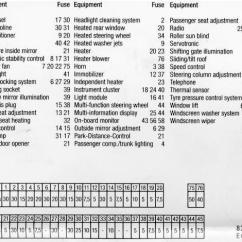 Rover 25 Radio Wiring Diagram Oracle Architecture Biztositék Tábla
