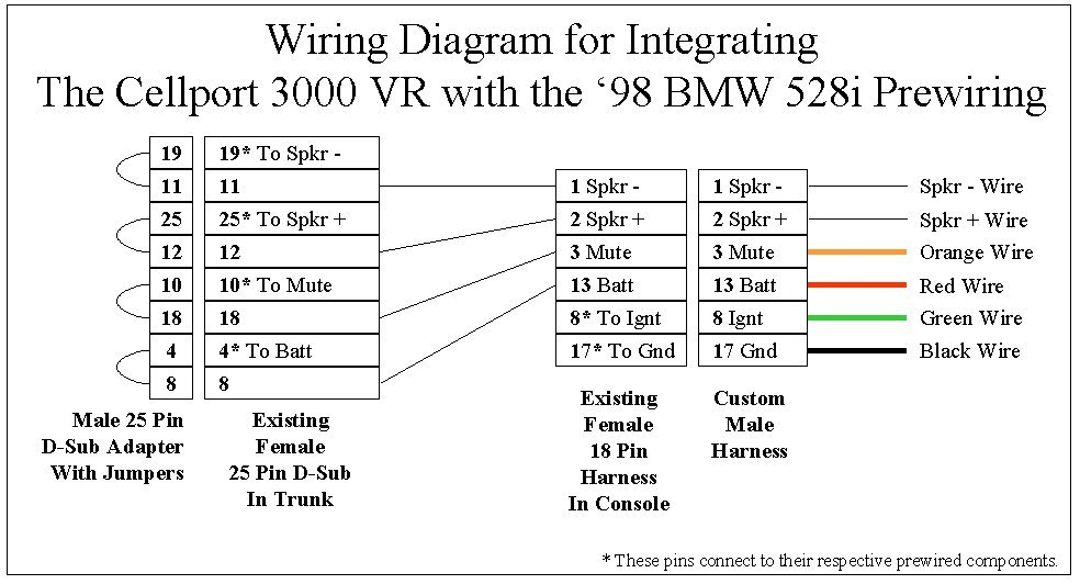 1985 bmw e30 radio wiring diagrams bmw e36 wiring diagrams
