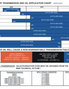 also bmw transmission fluid chart rh bmwtips