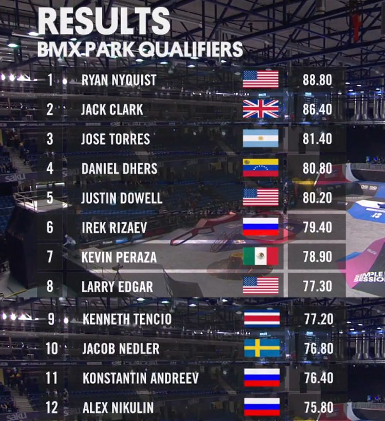 Simple Session 2018 Park Qualifier Results