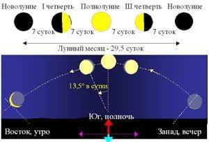 Ориентирование на местности по небесным объектам