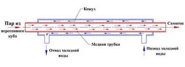 Схема холодильника для перегонки браги