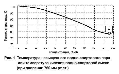 График температуры кипения раствора спирта и воды