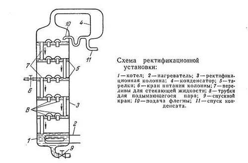 схема ректификационной установки