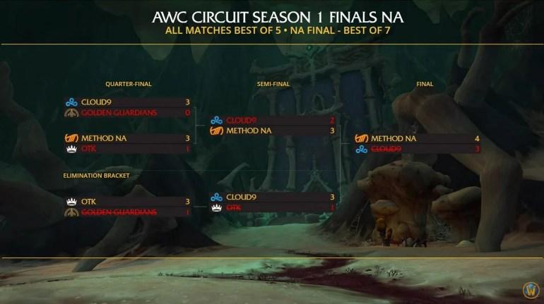 AWC Season 1 NA table.PNG
