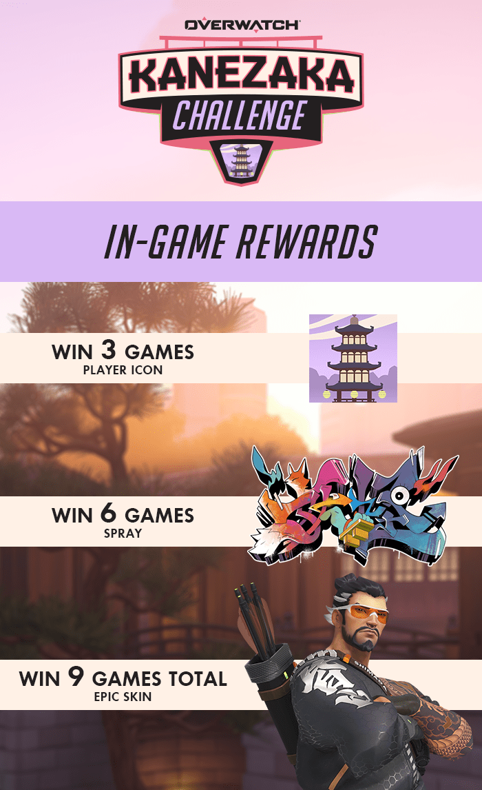 Unlock a player icon by winning 3 games, spray for winning 6 games, and Kyōgisha Hanzo for winning 9 games during the Kanezaka Challenge