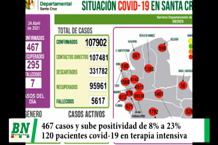 Alerta coronavirus, Preocupación por elevación de casos positivos de 8% a 23%, pacientes llegan a 120 en terapia intensiva