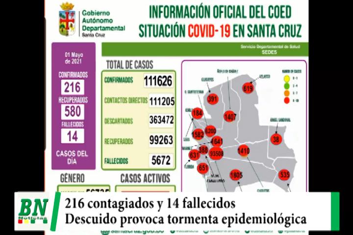 Alerta coronavirus, Sedes ve inicio de tormenta epidemiológica por descuido de población, 14 fallecidos y 216 contagiados