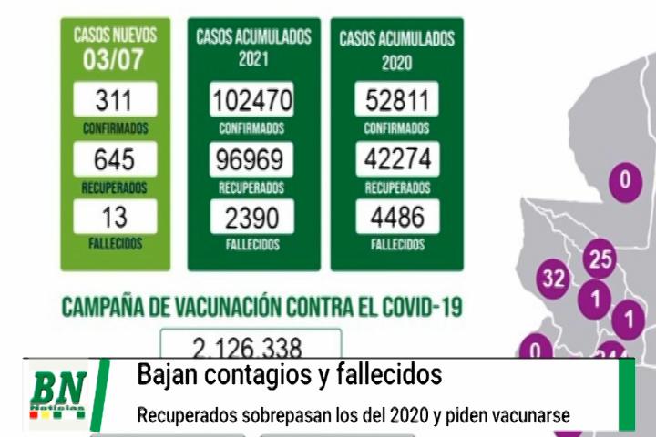 Alerta coronavirus, Bajan contagios y fallecidos, recuperados sobrepasan a 2020, centros de vacunación habilitados y dos positivos en feria