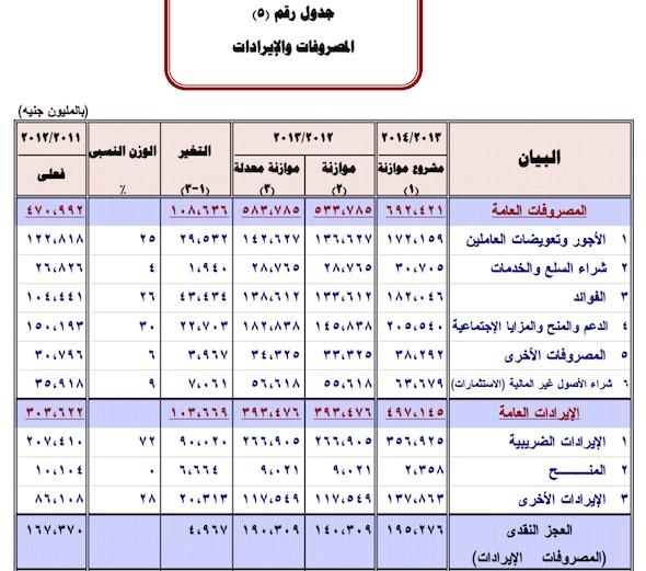 Egypt Economy Balance