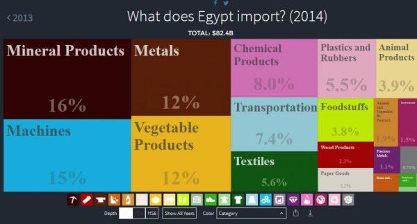 import-egypt