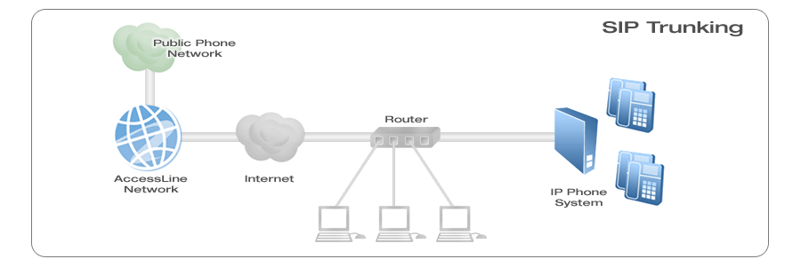Knoxville VoIP Business Phone Line Service How SIP Trunking Works