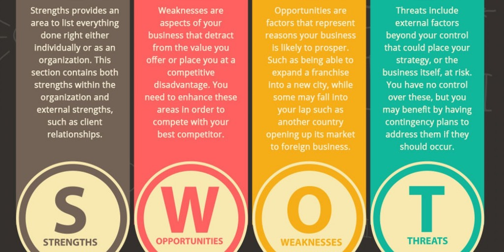 Digital SWOT Analysis What Is It And Why You Should Care?