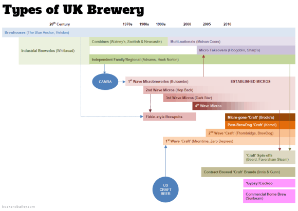Chart of UK brewery types.