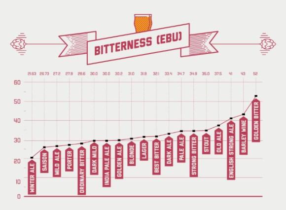 Bitterness (EBU) chart.