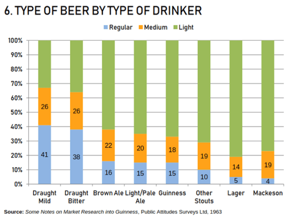 graph: type of beer by type of drinker.