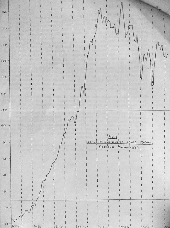 Graph: draught guinness sales, 1970s.