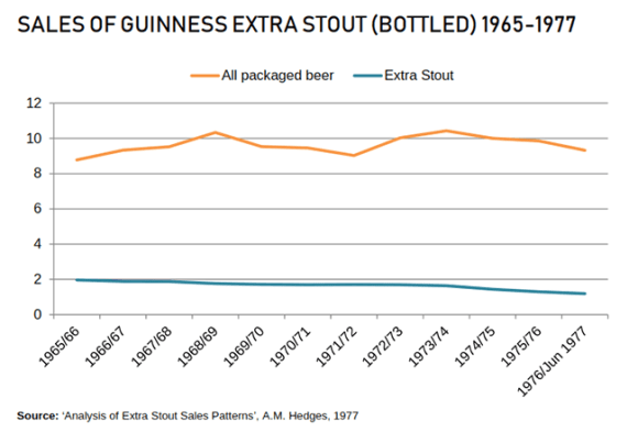 Graph showing Guinness sales declining faster than general packaged beer market.