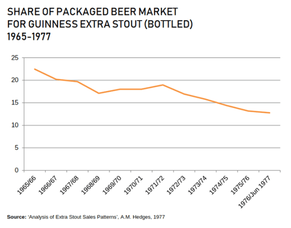 Guinness percentage of packaged beer market plummets.