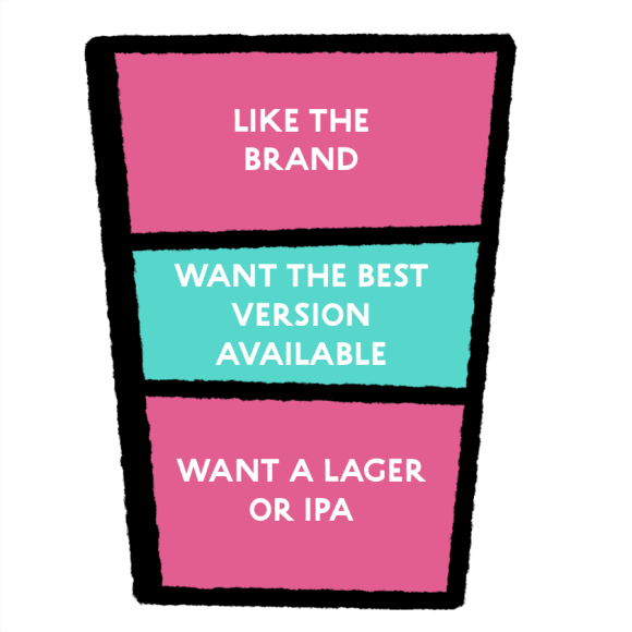1. Want a lager or IPA. 2. Want the best available version. 3. Like the brand.