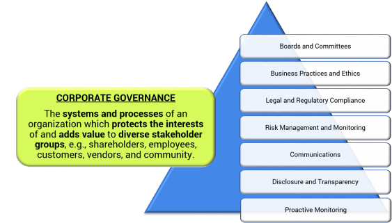 governance triangle