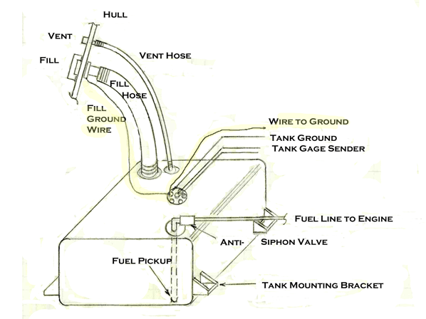 fuel gauge wiring diagram boat