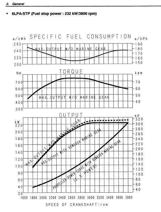 Yanmar:LP Series Power curve beyond 3800 rpm
