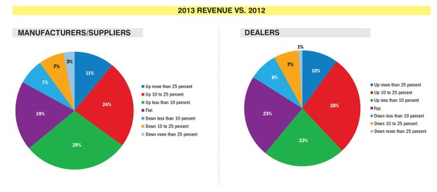 Source: Boating Industry survey (Click image to view larger)