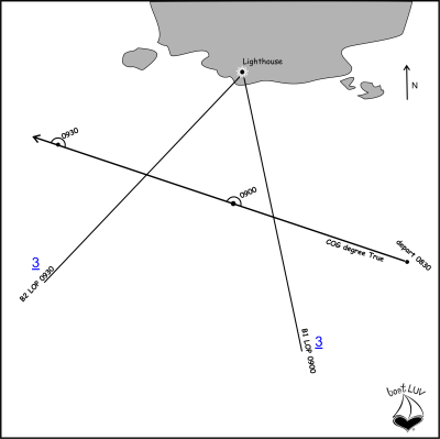 plot bearing lines of position