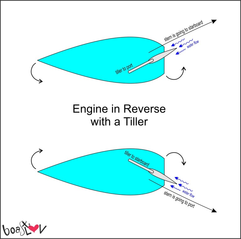 going in reverse with a tiller