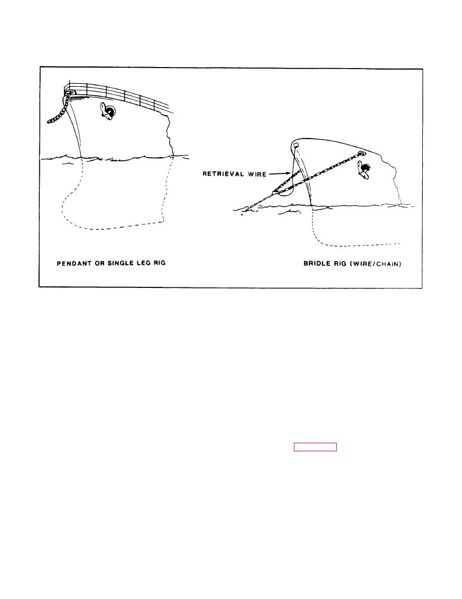 FIGURE 2-13. Towing Rigs.