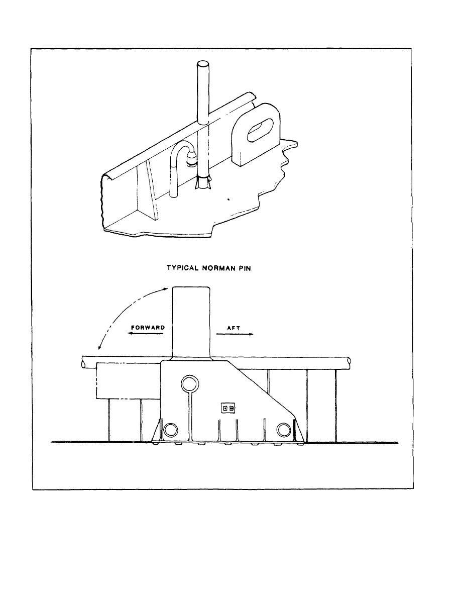 Figure 2-39. Norman Pins.